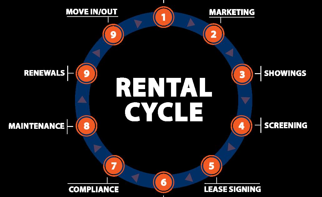 San Antonio Property Management Services Rental Cycle
